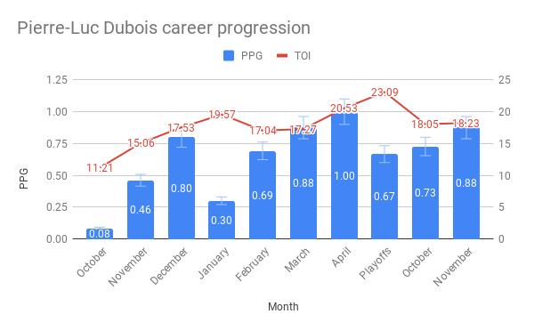 Pierre-Luc Dubois career progression (1)